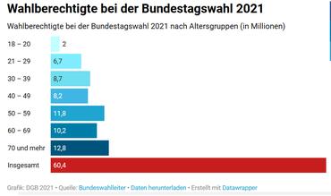 DGB Senior*innen Forderungen zur Bundestagswahl 2021